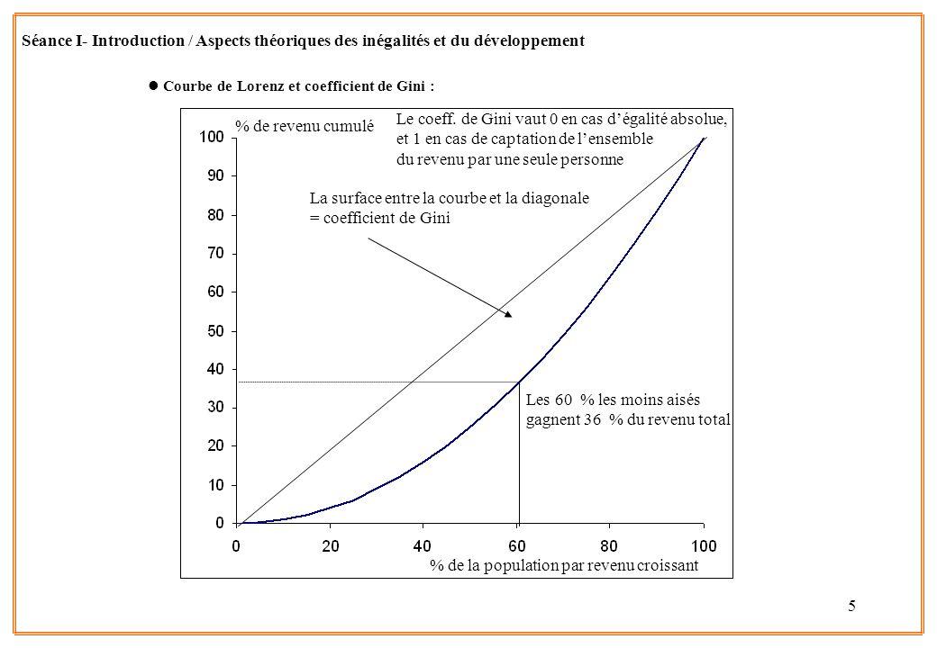 La surface entre la courbe et la diagonale = coefficient de Gini