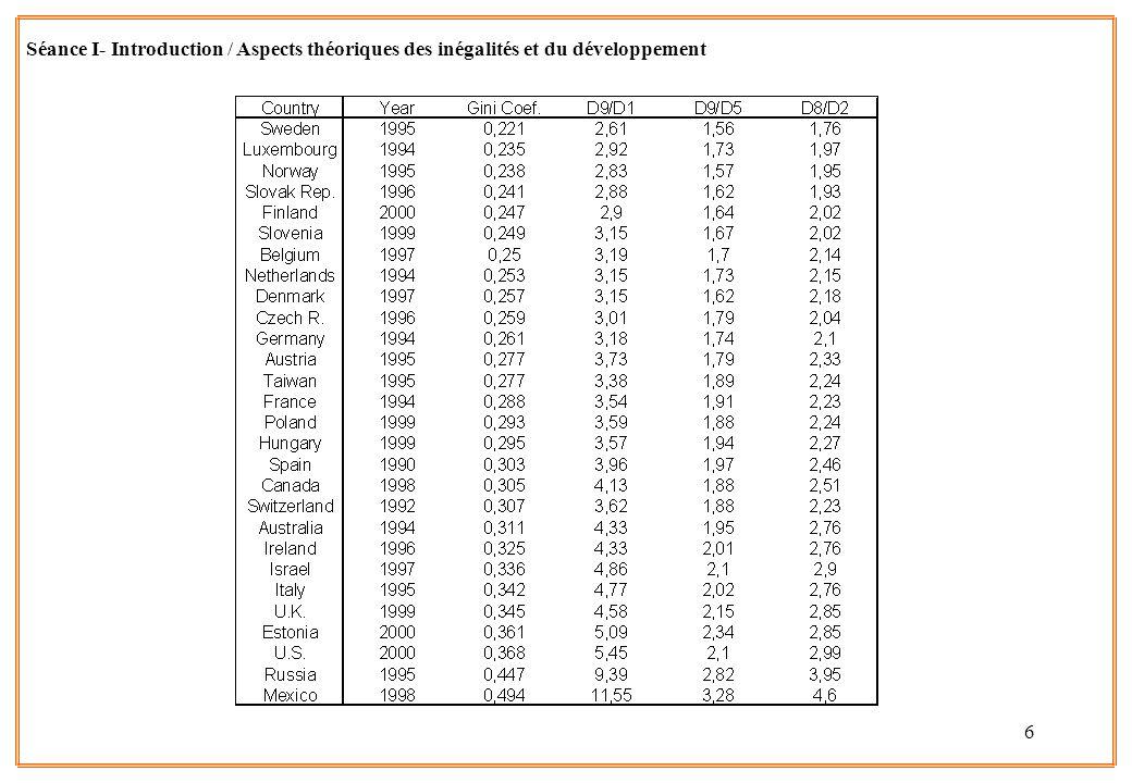 Séance I- Introduction / Aspects théoriques des inégalités et du développement