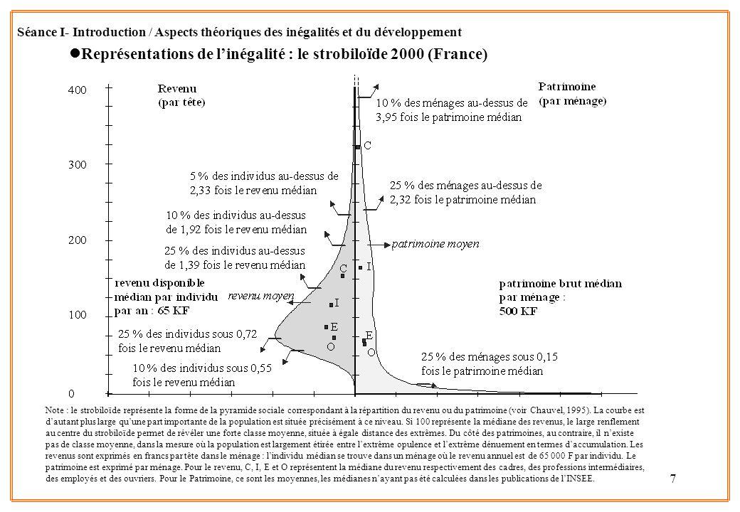 Représentations de l'inégalité : le strobiloïde 2000 (France)