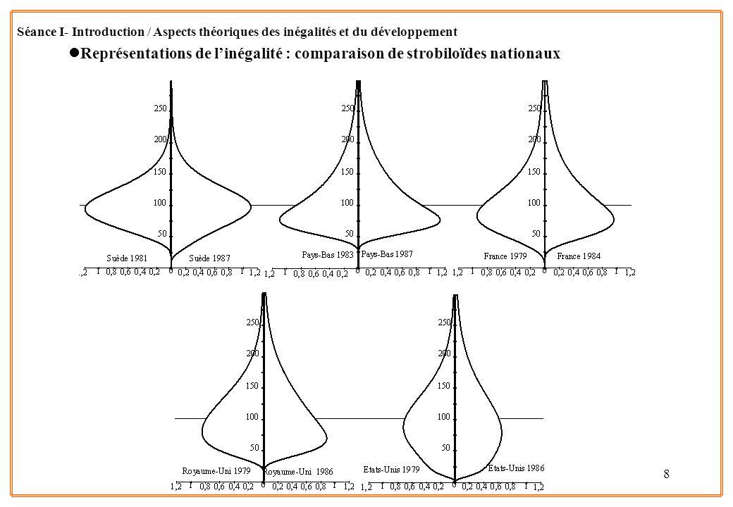 Représentations de l'inégalité : comparaison de strobiloïdes nationaux
