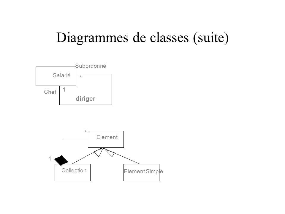 Diagrammes de classes (suite)