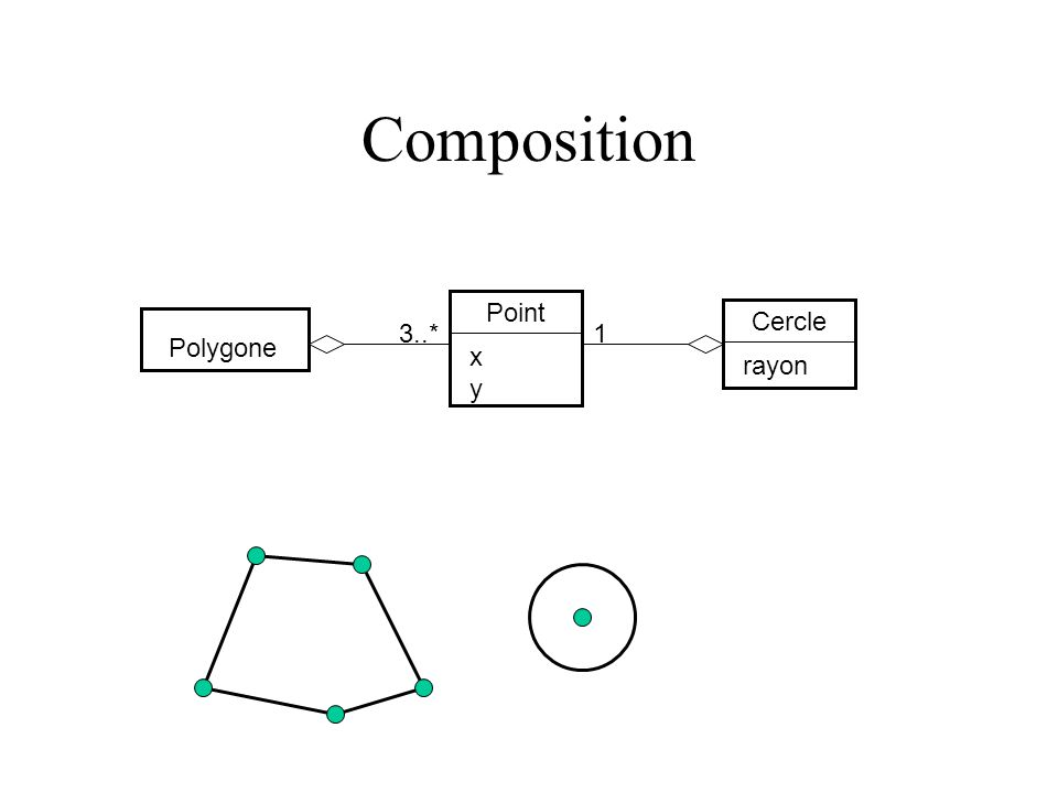 Composition Point x y Cercle rayon Polygone 3..* 1
