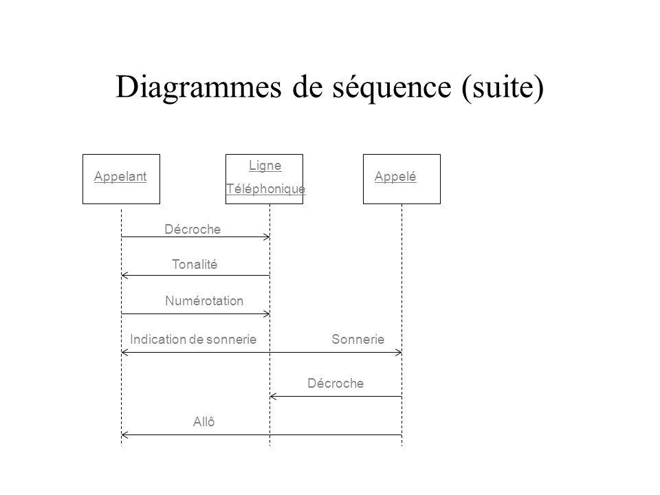 Diagrammes de séquence (suite)