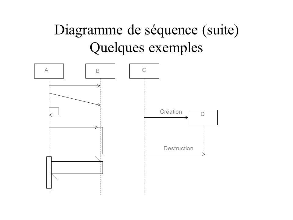 Diagramme de séquence (suite) Quelques exemples
