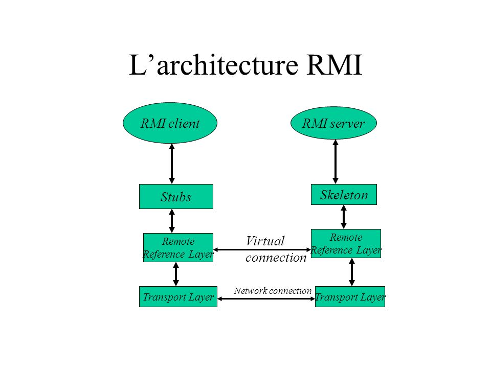L'architecture RMI RMI client RMI server Stubs Skeleton Virtual