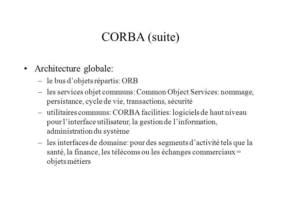 CORBA (suite) Architecture globale: le bus d'objets répartis: ORB