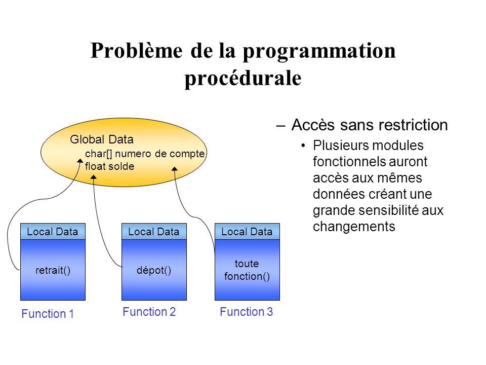 Problème de la programmation procédurale
