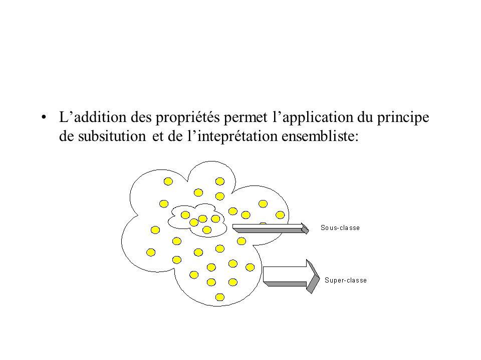 L'addition des propriétés permet l'application du principe de subsitution et de l'inteprétation ensembliste: