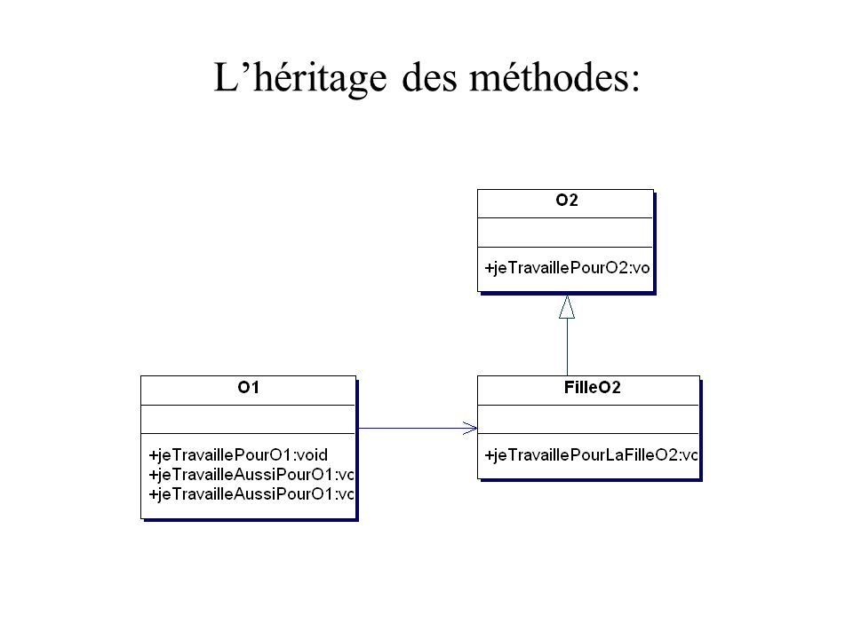 L'héritage des méthodes: