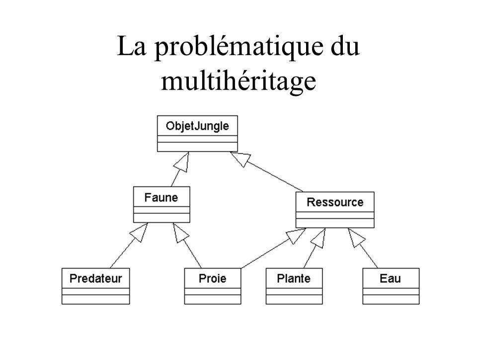 La problématique du multihéritage