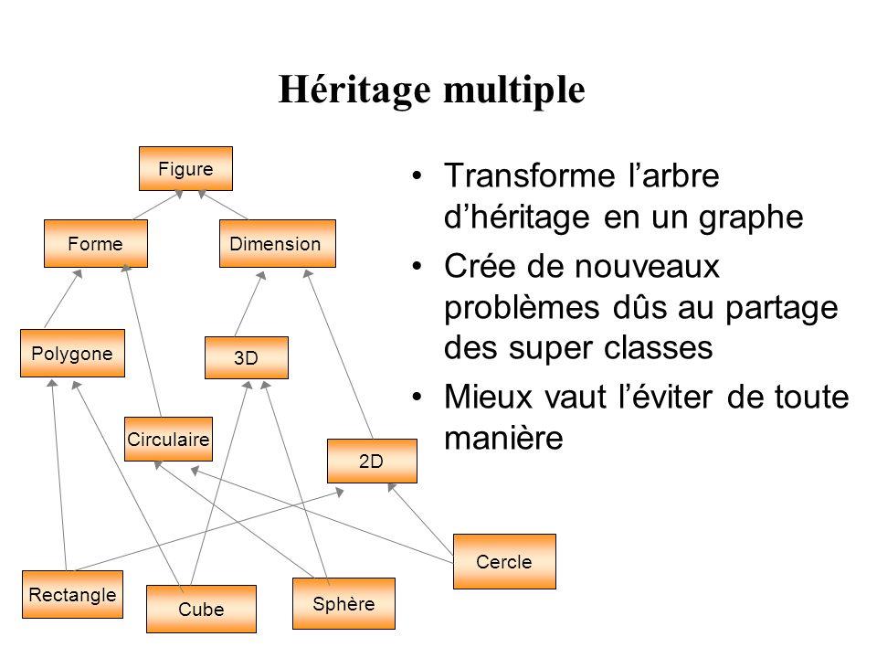 Héritage multiple Transforme l'arbre d'héritage en un graphe