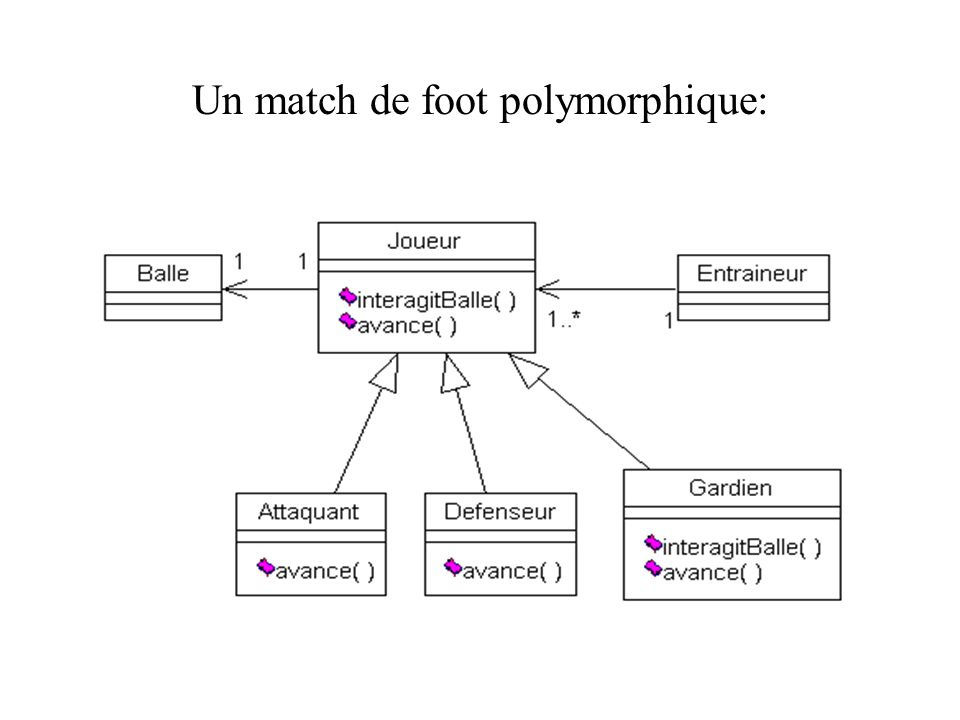 Un match de foot polymorphique: