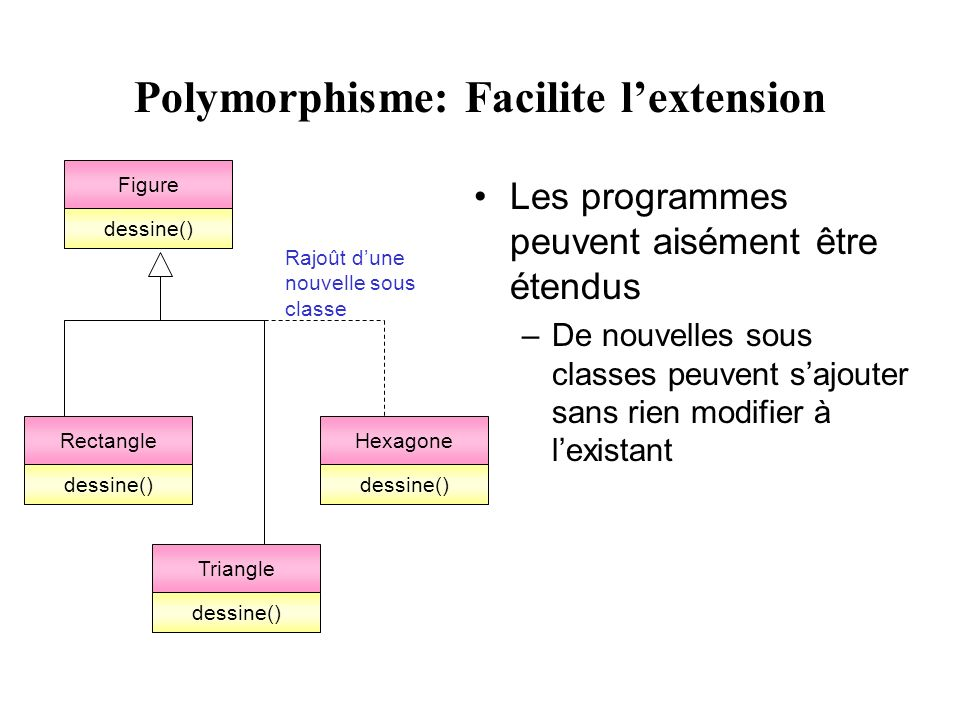 Polymorphisme: Facilite l'extension