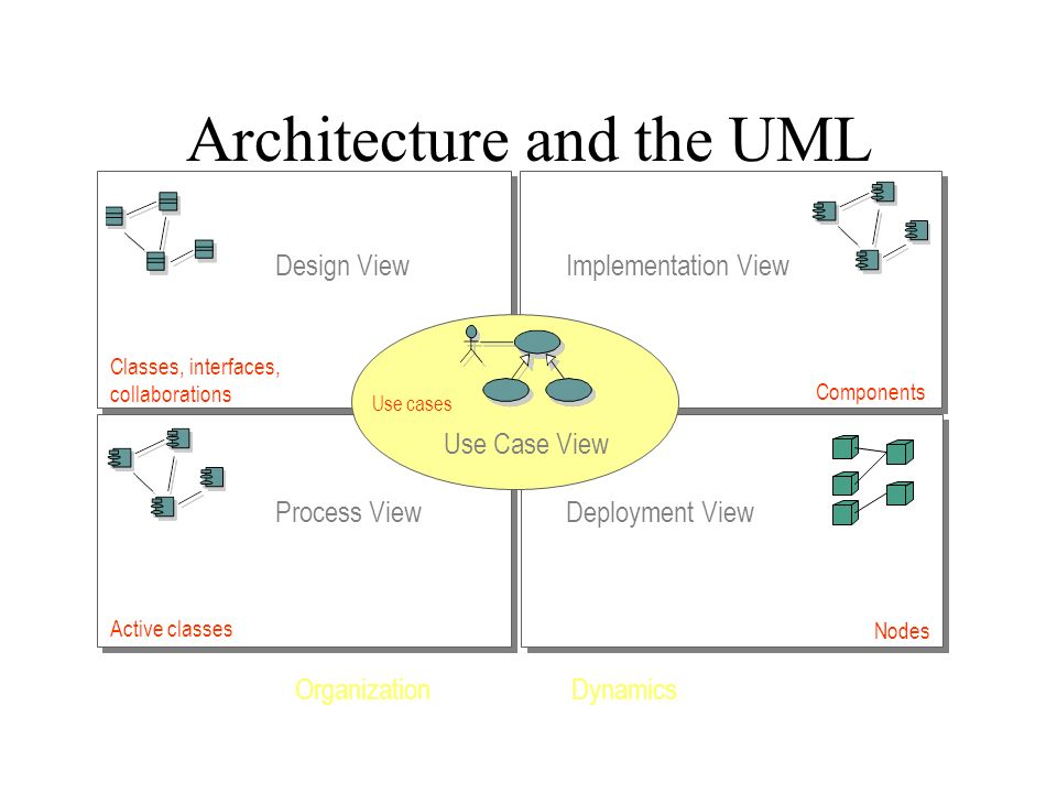 Architecture and the UML