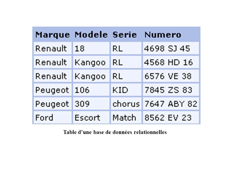 Table d'une base de données relationnelles