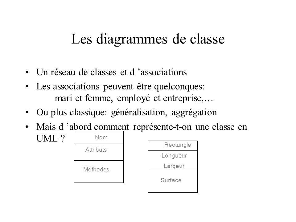 Les diagrammes de classe