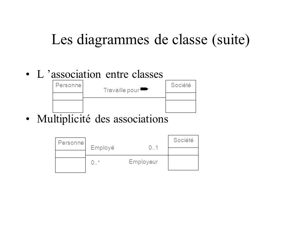Les diagrammes de classe (suite)