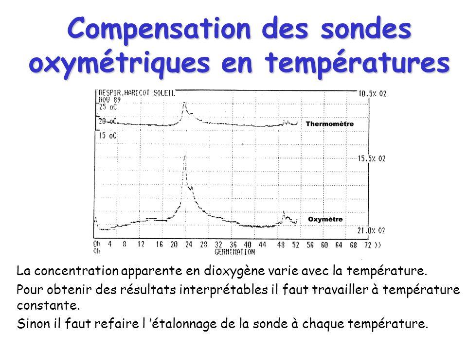 Compensation des sondes oxymétriques en températures