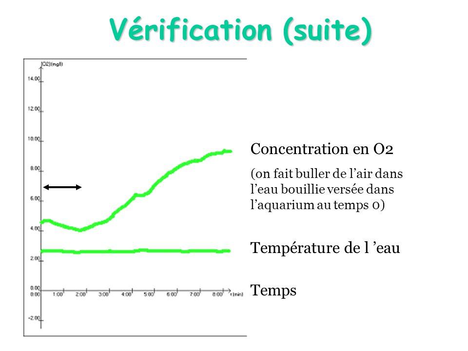Vérification (suite) Concentration en O2 Température de l 'eau