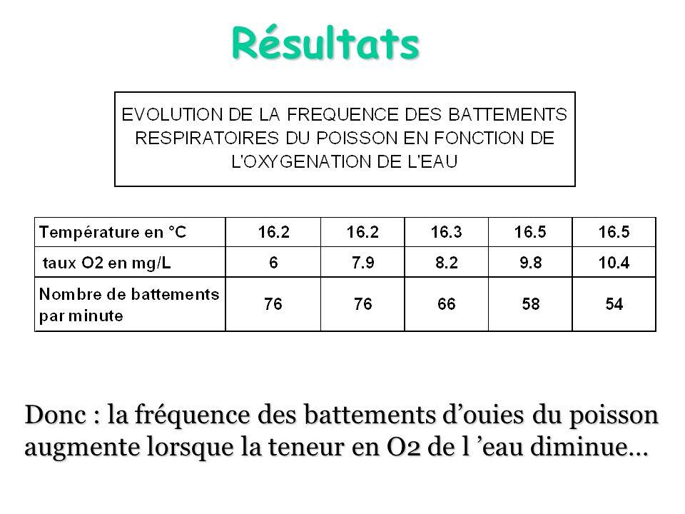 Résultats Donc : la fréquence des battements d'ouies du poisson augmente lorsque la teneur en O2 de l 'eau diminue…