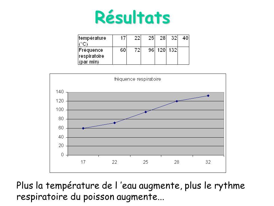Résultats Plus la température de l 'eau augmente, plus le rythme respiratoire du poisson augmente...