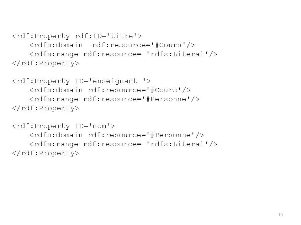 <rdf:Property rdf:ID= titre >