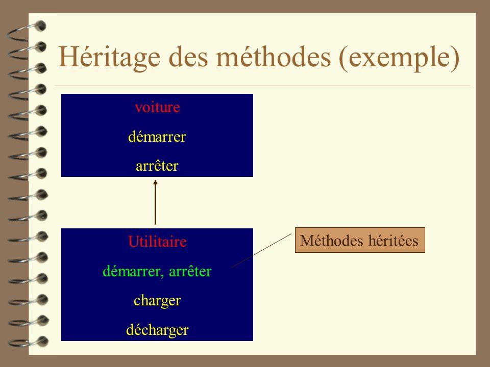 Héritage des méthodes (exemple)
