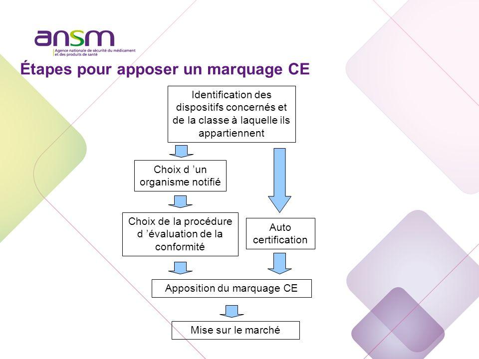 Procédures d'évaluation de la conformité Les annexes 1/3