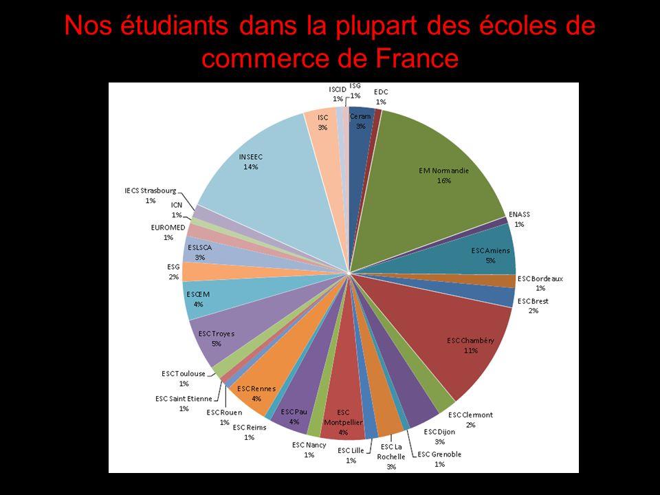 Nos étudiants dans la plupart des écoles de commerce de France