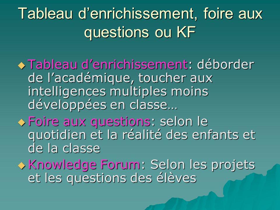 Tableau d'enrichissement, foire aux questions ou KF