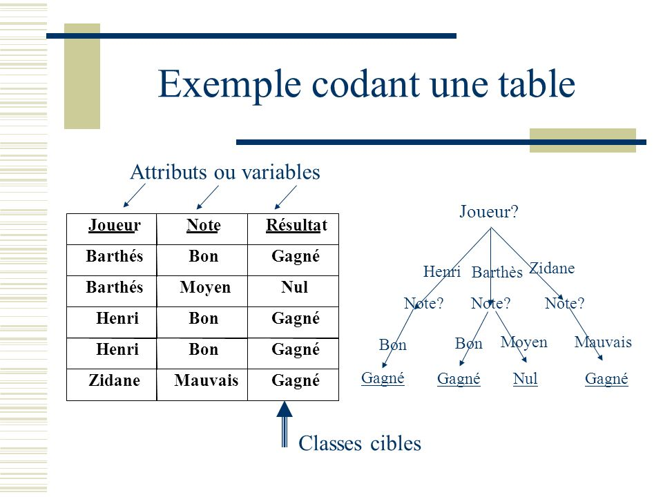 Exemple codant une table