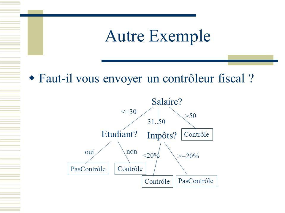 Autre Exemple Faut-il vous envoyer un contrôleur fiscal Salaire