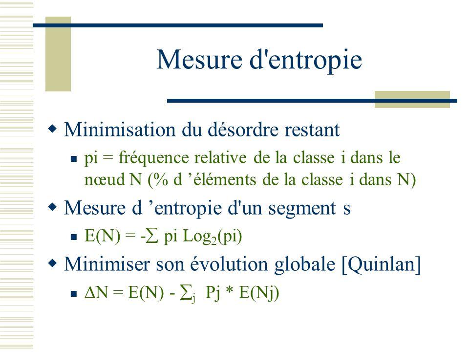 Mesure d entropie Minimisation du désordre restant