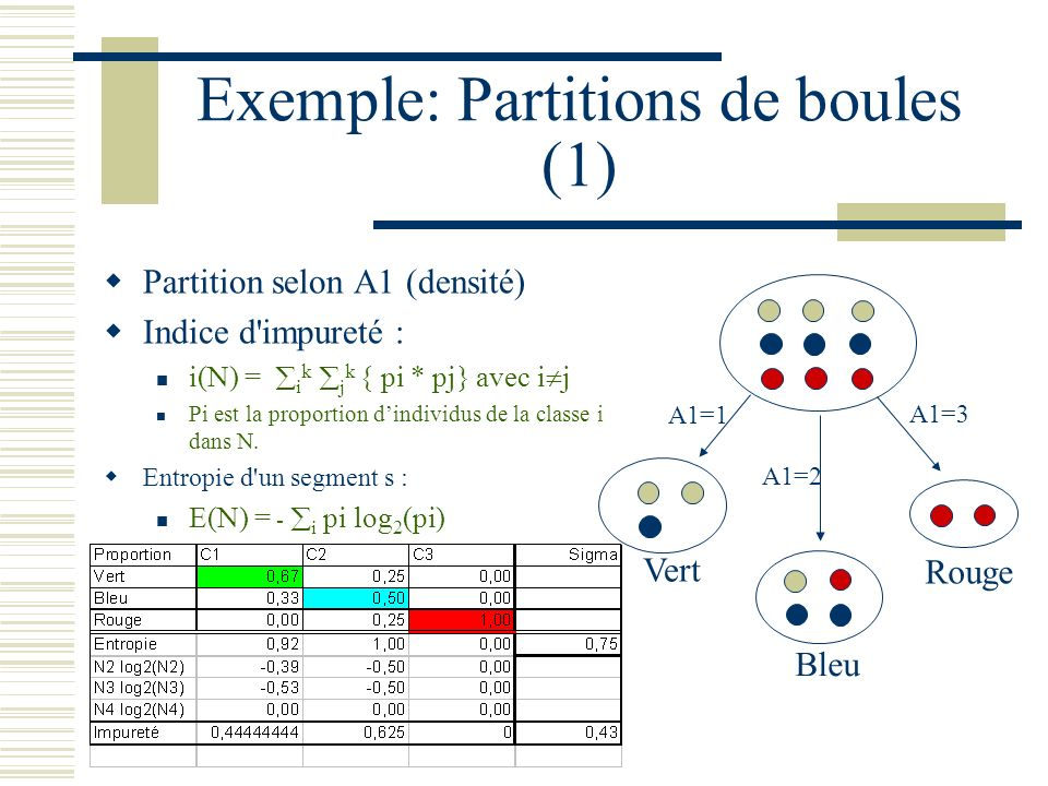 Exemple: Partitions de boules (1)
