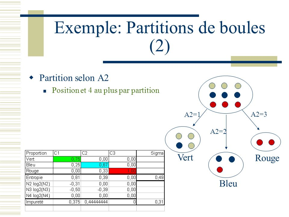 Exemple: Partitions de boules (2)