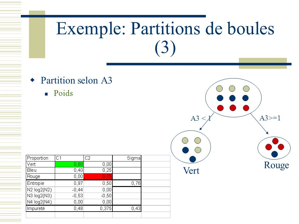 Exemple: Partitions de boules (3)
