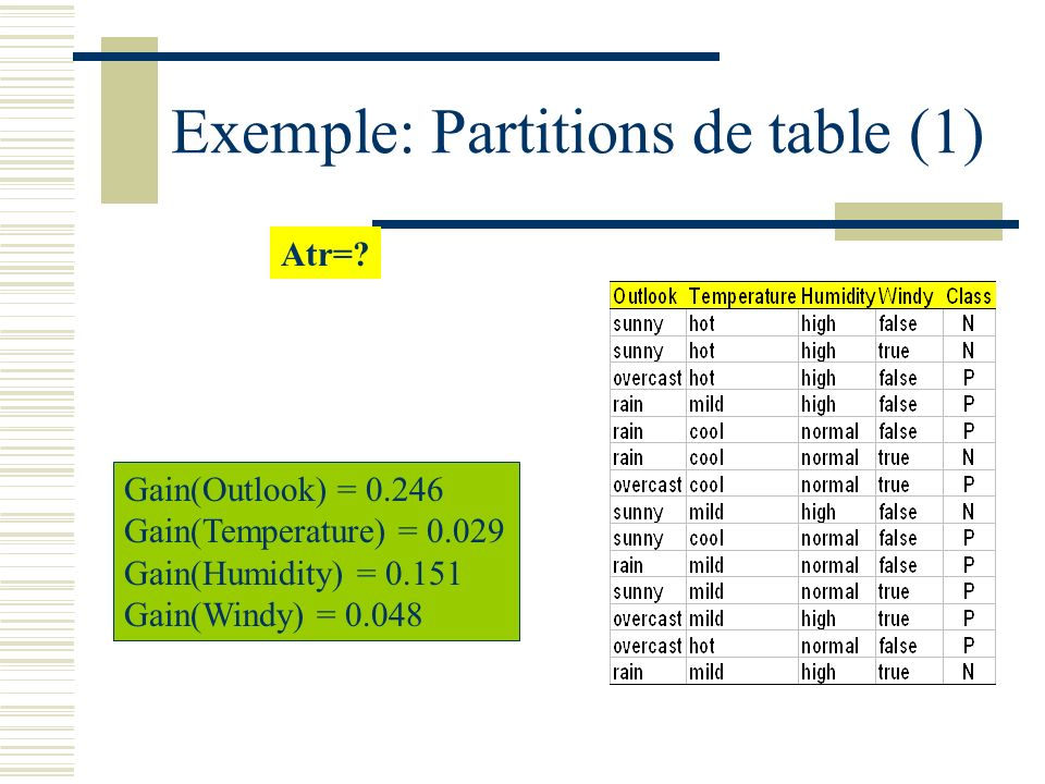 Exemple: Partitions de table (1)