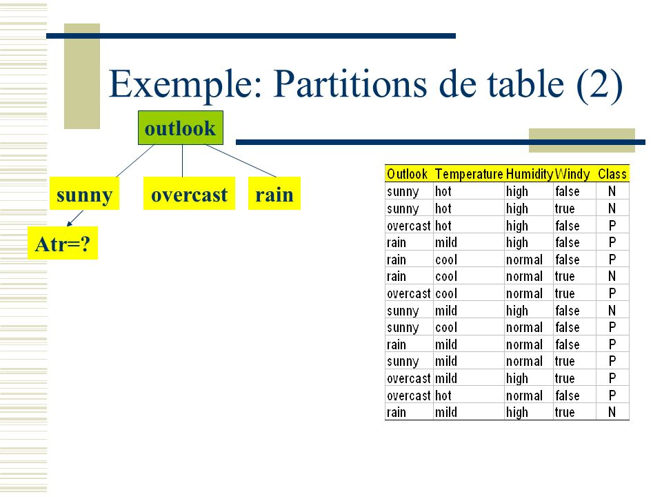 Exemple: Partitions de table (2)