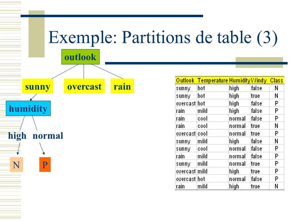 Exemple: Partitions de table (3)
