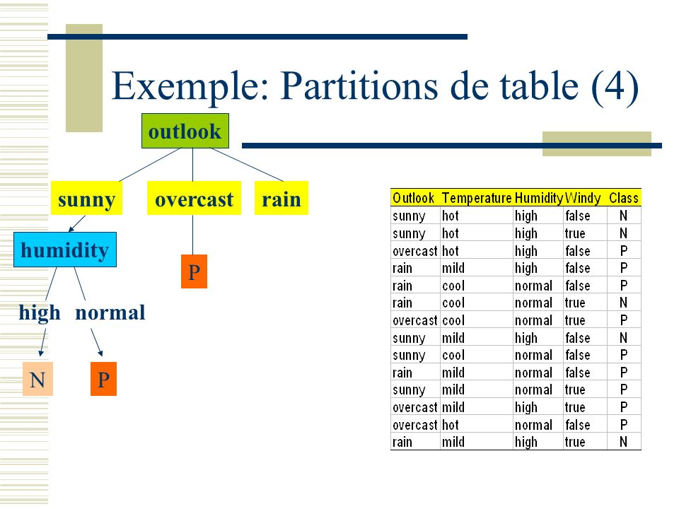 Exemple: Partitions de table (4)
