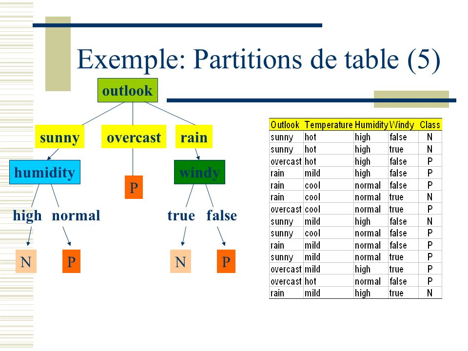 Exemple: Partitions de table (5)