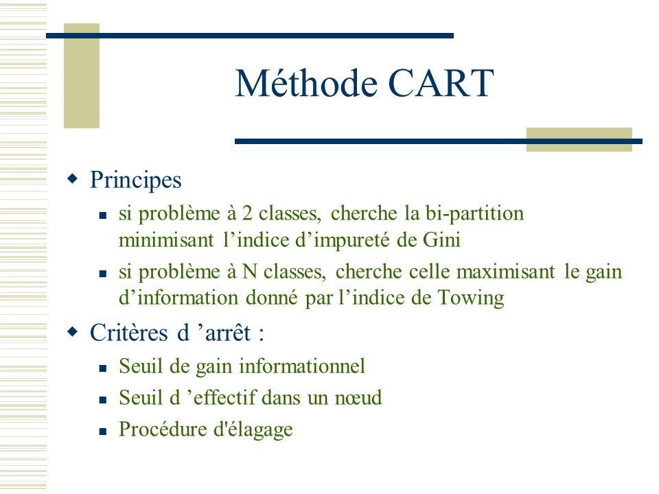 Méthode CART Principes Critères d 'arrêt :