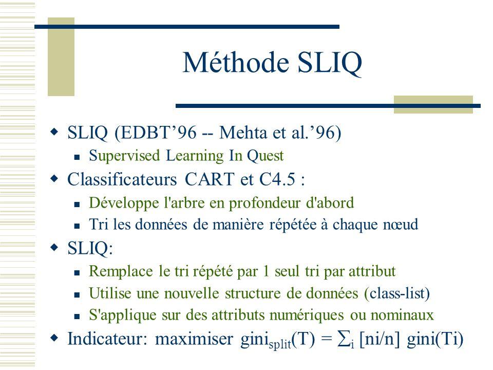 Méthode SLIQ SLIQ (EDBT'96 -- Mehta et al.'96)