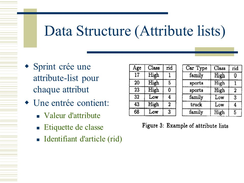 Data Structure (Attribute lists)