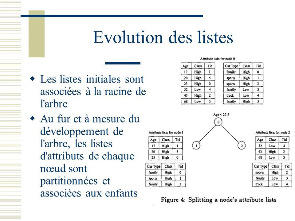 Evolution des listes Les listes initiales sont associées à la racine de l arbre.