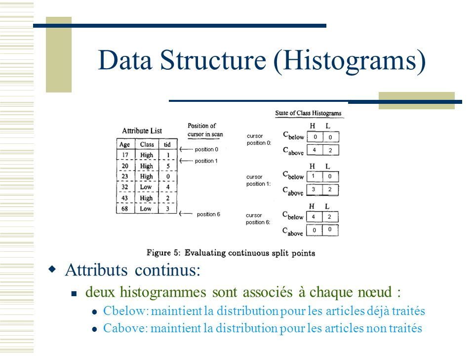 Data Structure (Histograms)