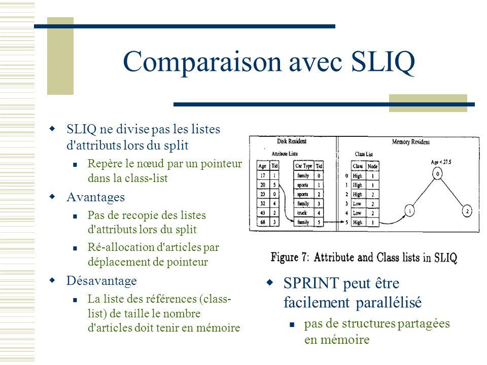 Comparaison avec SLIQ SPRINT peut être facilement parallélisé