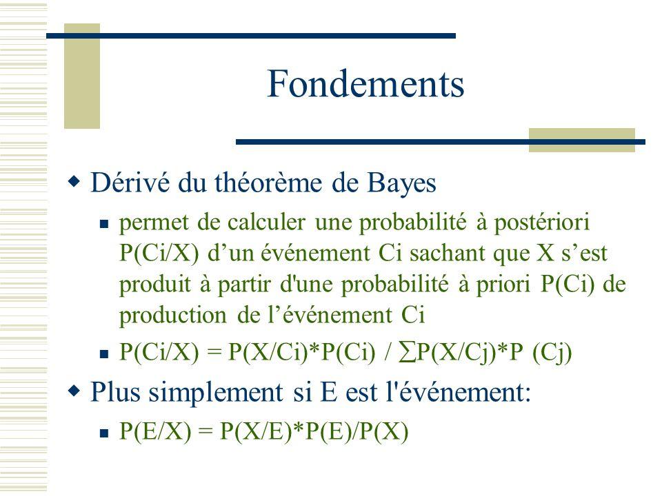 Fondements Dérivé du théorème de Bayes