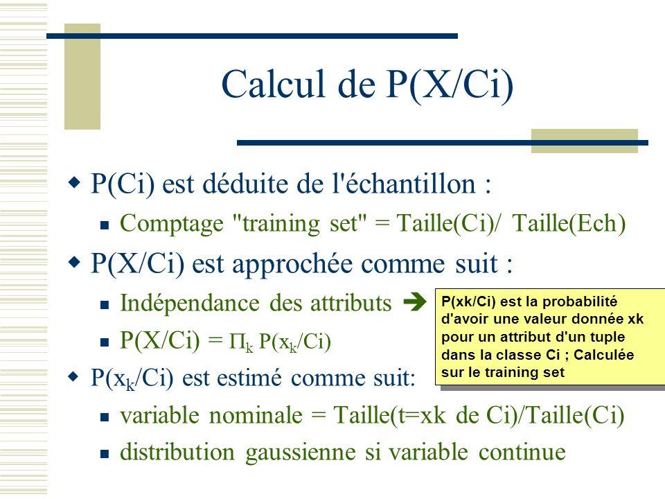 Calcul de P(X/Ci) P(Ci) est déduite de l échantillon :