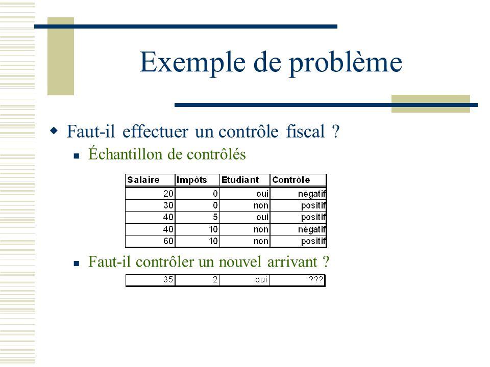 Exemple de problème Faut-il effectuer un contrôle fiscal